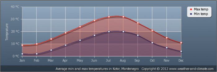 montenegro_-_climate_chart_1.700x0-is.pn