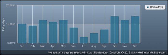 montenegro_-_climate_chart_2.700x0-is.pn
