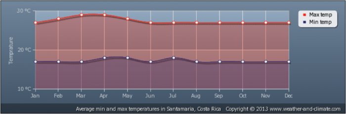 costa_rica_climate_1.700x0-is.png