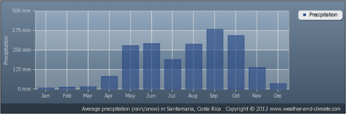 costa_rica_climate_2.700x0-is.png